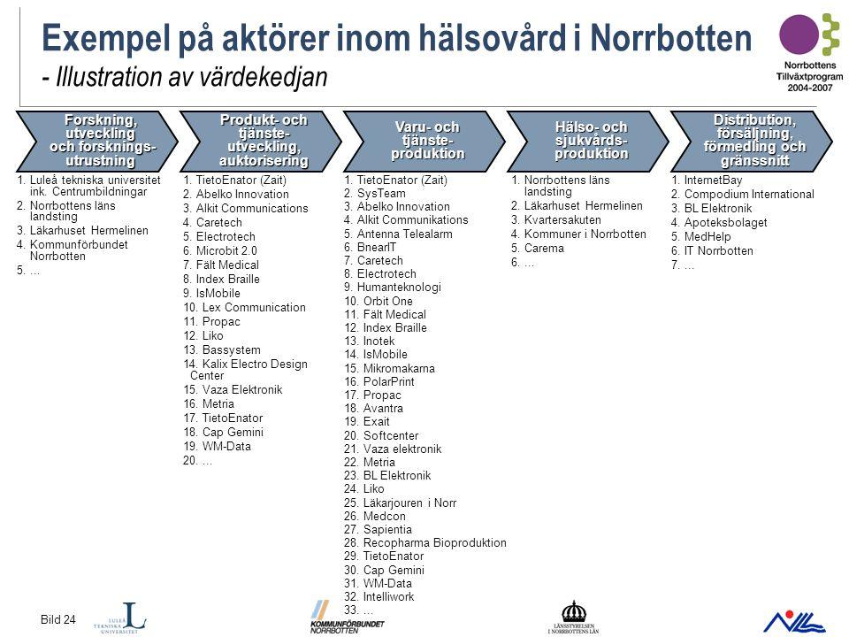 Bild 24 Exempel på aktörer inom hälsovård i Norrbotten - Illustration av värdekedjan Forskning, utveckling och forsknings- utrustning Produkt- och tjänste- utveckling, auktorisering Varu- och tjänste- produktion Hälso- och sjukvårds- produktion Distribution, försäljning, förmedling och gränssnitt 1.