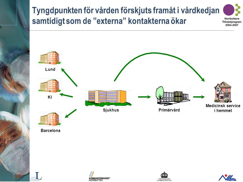 Bild 9 Framtidens hälso- och sjukvård kräver ökad samverkan mellan vårdaktörerna – samverkande vårdsystem Regionsjukhus Landsting/region med region-/universitets- sjukhus Vård- nivåer Länsdels-/ Länssjukhus Primärvård Landsting/region Vård i hemmet Särskilt boende (sjukhem e dyl.) Kommun Huvud- manna- gränser Andra nationella och internationella sjukhus Andra vårdgivare Privata vårdgivare