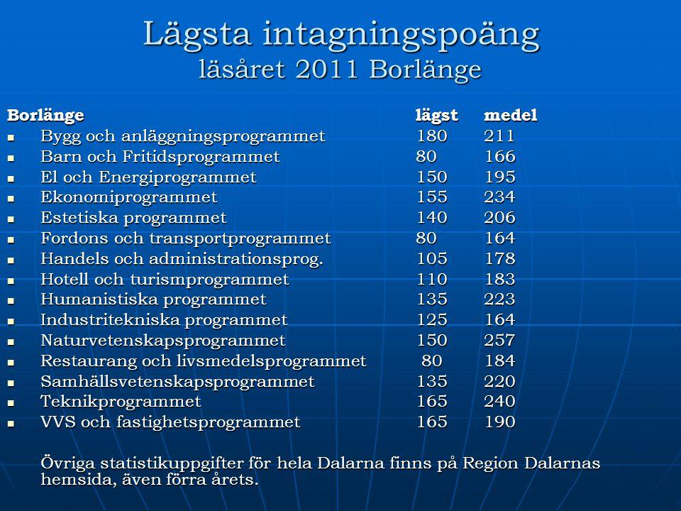 Lägsta intagningspoäng läsåret 2011 Borlänge Borlänge lägstmedel Bygg och anläggningsprogrammet 180211 Bygg och anläggningsprogrammet 180211 Barn och