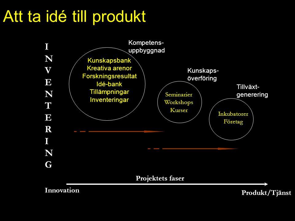 Att ta idé till produkt Kunskapsbank Kreativa arenor Forskningsresultat Idé-bank Tillämpningar Inventeringar Kompetens- uppbyggnad Seminarier Workshop
