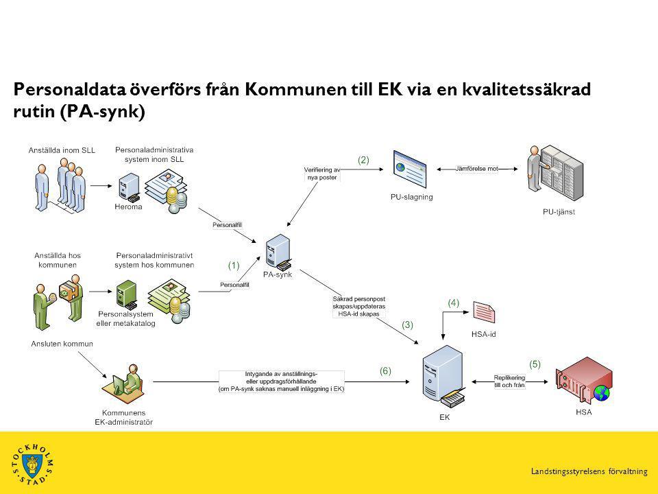 Personaldata överförs från Kommunen till EK via en kvalitetssäkrad rutin (PA-synk) Landstingsstyrelsens förvaltning