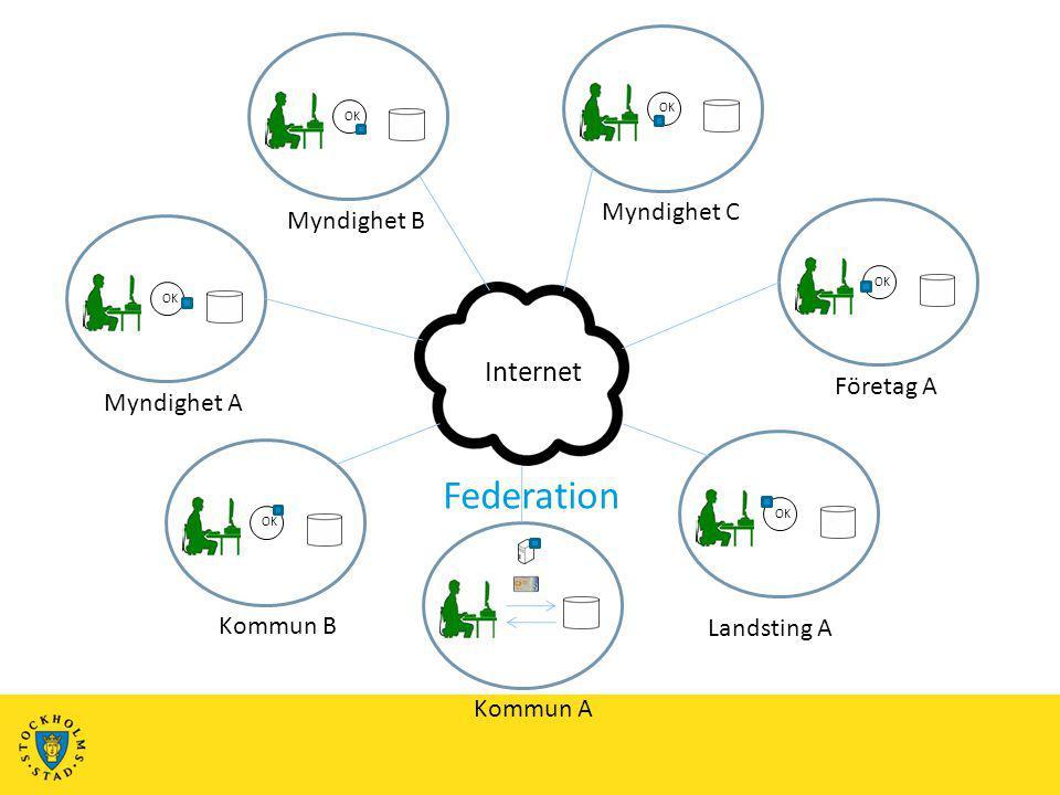 Kommun AKommun BMyndighet AFöretag AMyndighet BMyndighet C Internet OK Landsting A Federation