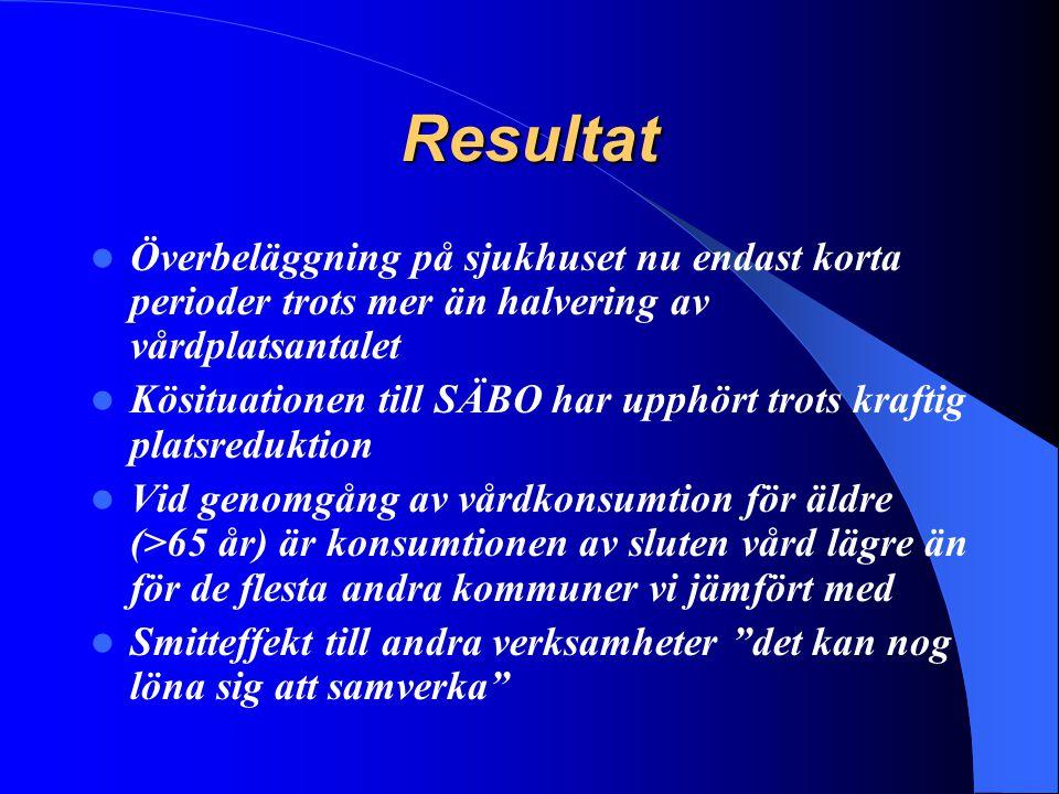Resultat Överbeläggning på sjukhuset nu endast korta perioder trots mer än halvering av vårdplatsantalet Kösituationen till SÄBO har upphört trots kra