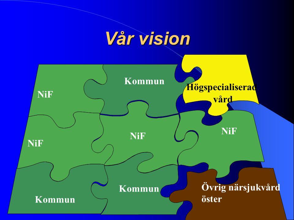 Vår vision NiF Kommun NiF Högspecialiserad vård NiF Övrig närsjukvård öster Kommun NiF