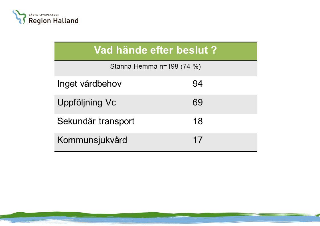 Vad hände efter beslut ? Stanna Hemma n=198 (74 %) Inget vårdbehov94 Uppföljning Vc69 Sekundär transport18 Kommunsjukvård17