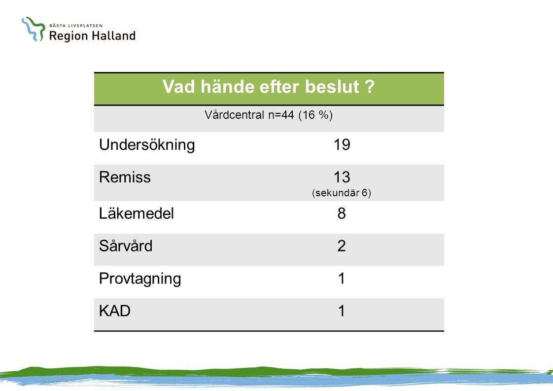 Vad hände efter beslut ? Vårdcentral n=44 (16 %) Undersökning19 Remiss13 (sekundär 6) Läkemedel8 Sårvård2 Provtagning1 KAD1