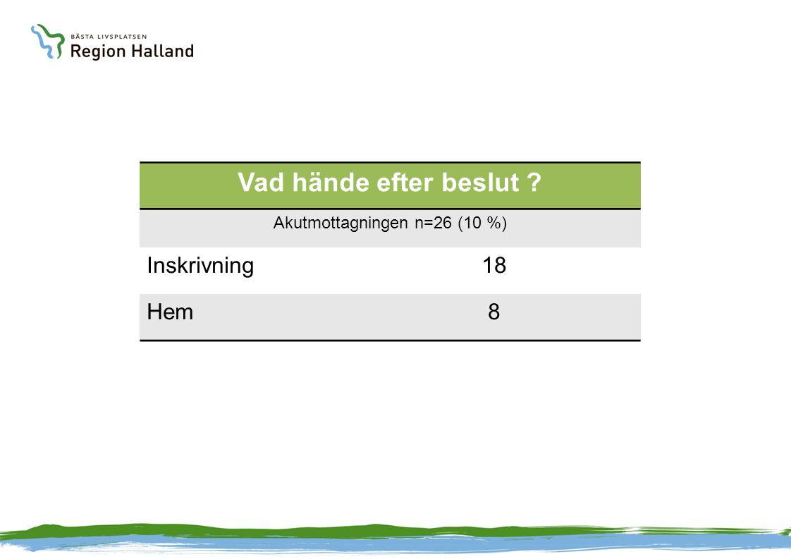 Vad hände efter beslut ? Akutmottagningen n=26 (10 %) Inskrivning18 Hem8