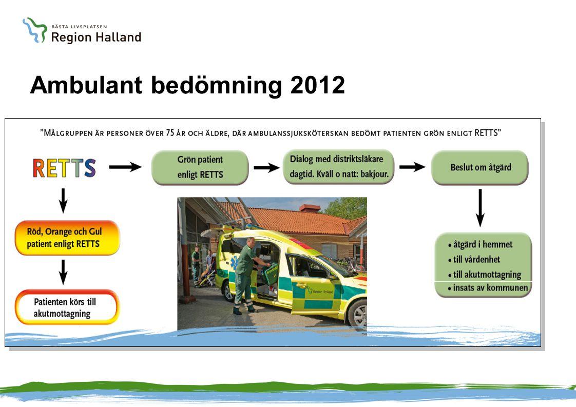 20122011 Ambulant bedömning 268 Kontrollgrupp 563 Stanna Hemma74 %3 % Vårdcentral16 %11 % Akutmottagning10 %86 % I Ambulant bedömning har sekundärtransporter till akutmottagning skett inom 48 timmar för 24 patienter (9 %)