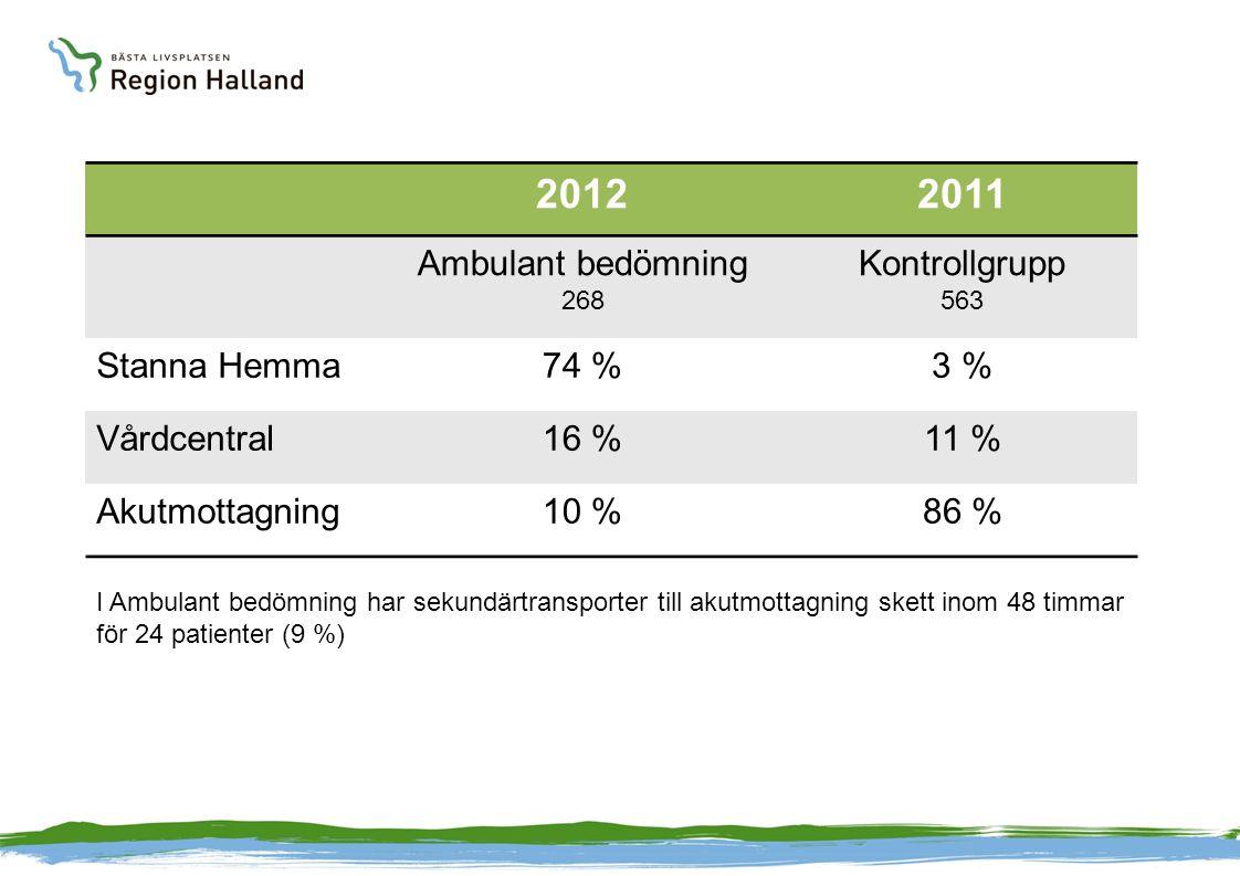 20122011 Ambulant bedömning 268 Kontrollgrupp 563 Stanna Hemma74 %3 % Vårdcentral16 %11 % Akutmottagning10 %86 % I Ambulant bedömning har sekundärtran