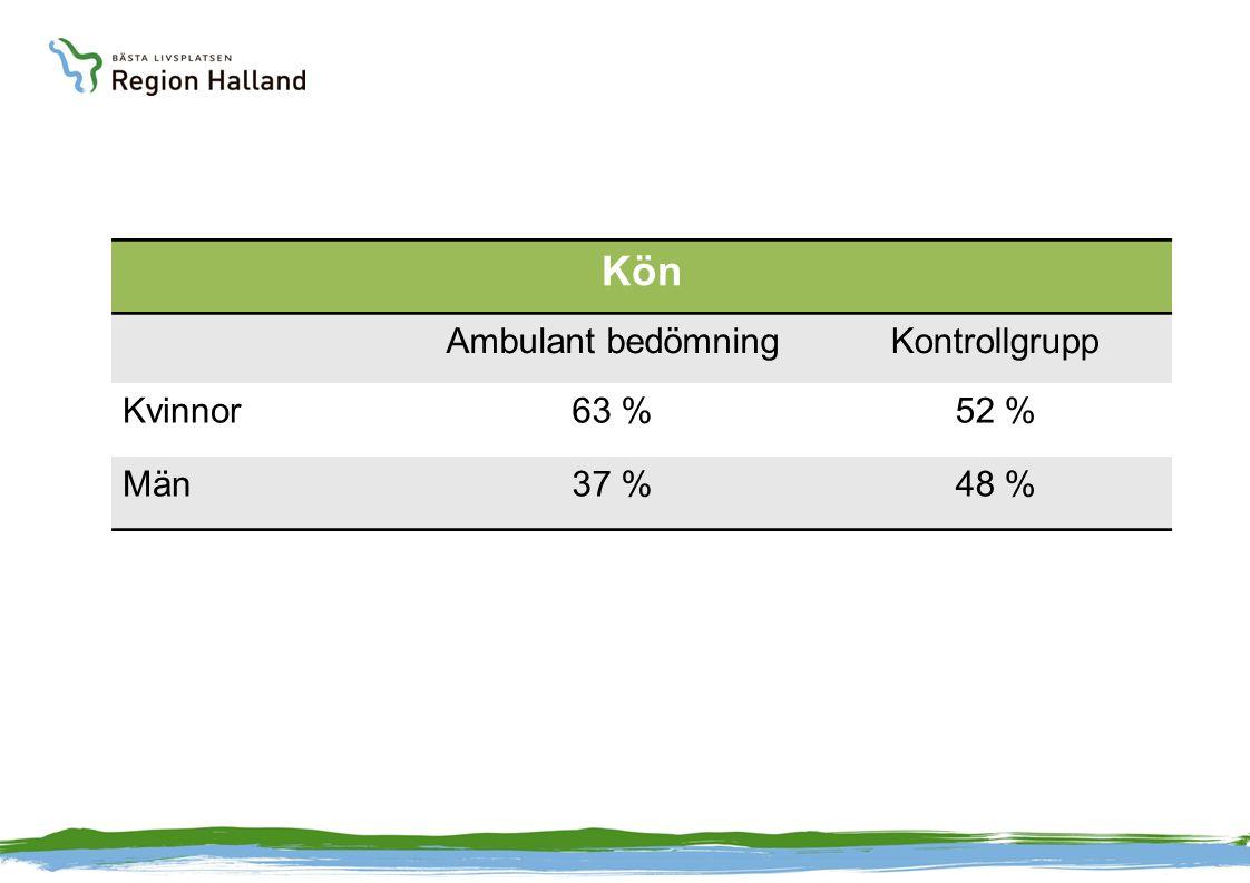Kön Ambulant bedömningKontrollgrupp Kvinnor63 %52 % Män37 %48 %