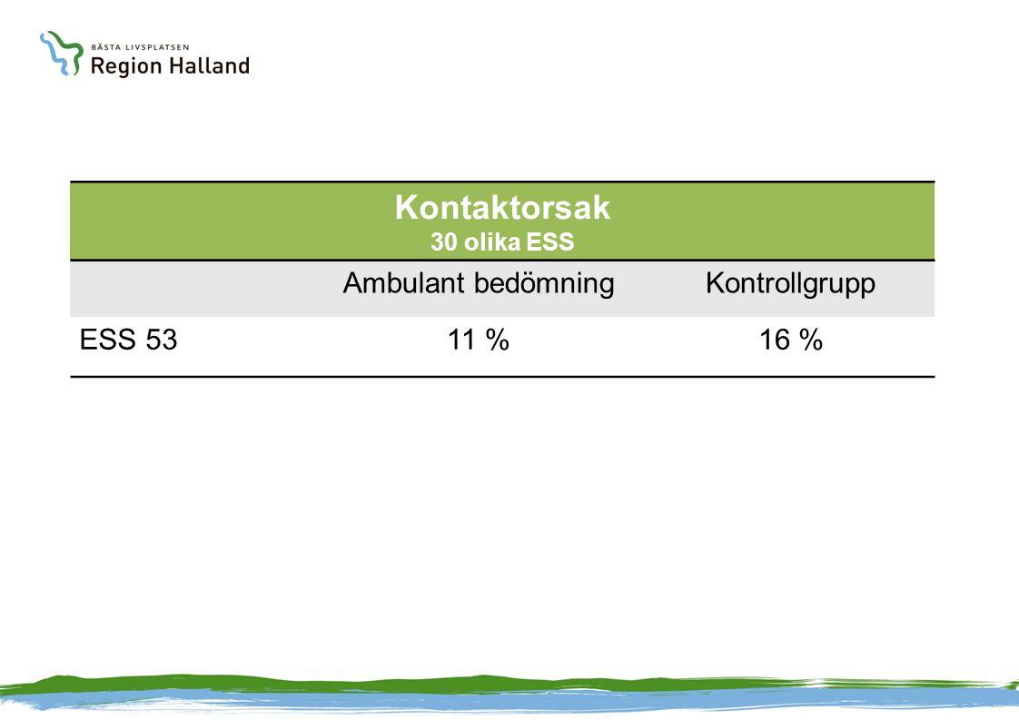 Kontaktorsak 30 olika ESS Ambulant bedömningKontrollgrupp ESS 5311 %16 %