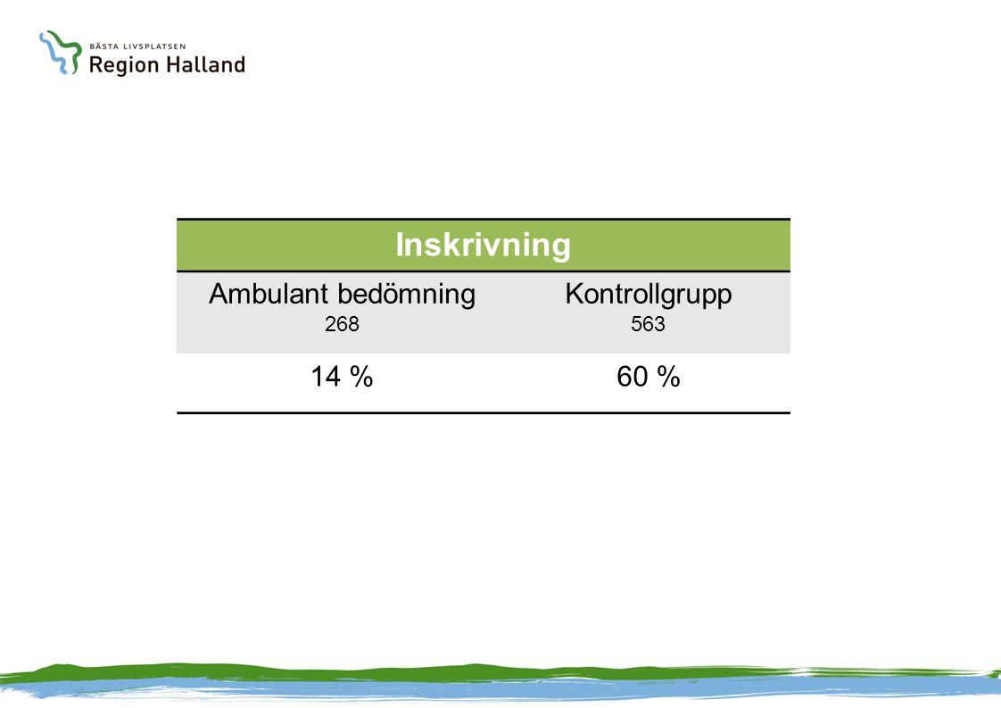 Inskrivning Ambulant bedömning 268 Kontrollgrupp 563 14 %60 %