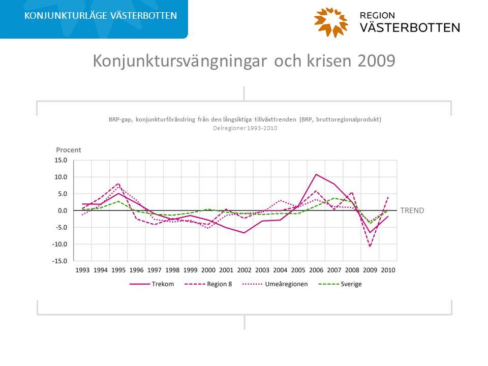 Konjunktursvängningar och krisen 2009 KONJUNKTURLÄGE VÄSTERBOTTEN BRP-gap, konjunkturförändring från den långsiktiga tillväxttrenden (BRP, bruttoregionalprodukt) Delregioner 1993-2010