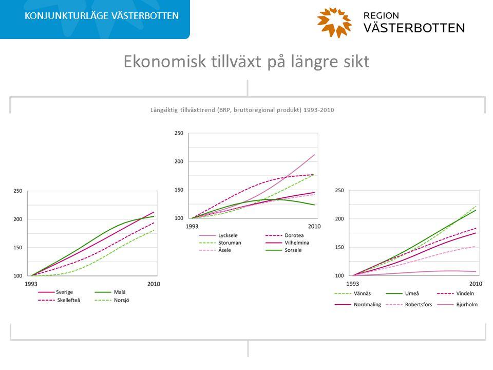 Positivt födelsenetto i Västerbotten KONJUNKTURLÄGE VÄSTERBOTTEN Andel 20-64 åringar som varken finns i arbetskraften eller studerar på heltid.