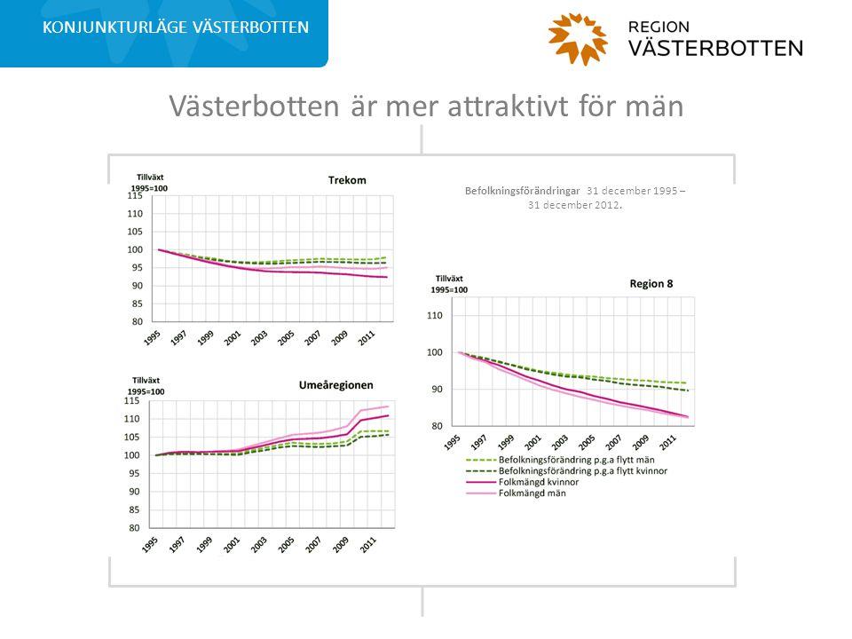 Västerbotten är mer attraktivt för män KONJUNKTURLÄGE VÄSTERBOTTEN Befolkningsförändringar 31 december 1995 – 31 december 2012.