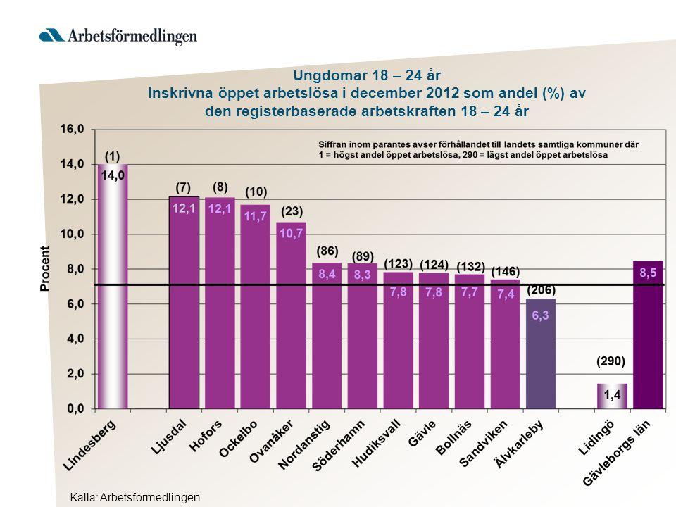 Ungdomar 18 – 24 år Inskrivna öppet arbetslösa i december 2012 som andel (%) av den registerbaserade arbetskraften 18 – 24 år Källa: Arbetsförmedlingen