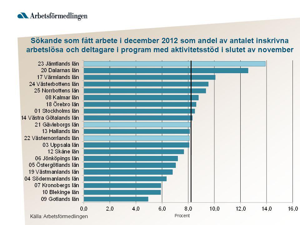 Sökande som fått arbete i december 2012 som andel av antalet inskrivna arbetslösa och deltagare i program med aktivitetsstöd i slutet av november