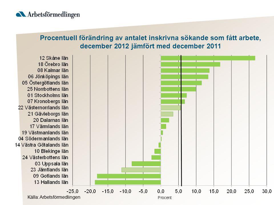 Källa: Arbetsförmedlingen Procentuell förändring av antalet inskrivna sökande som fått arbete, december 2012 jämfört med december 2011