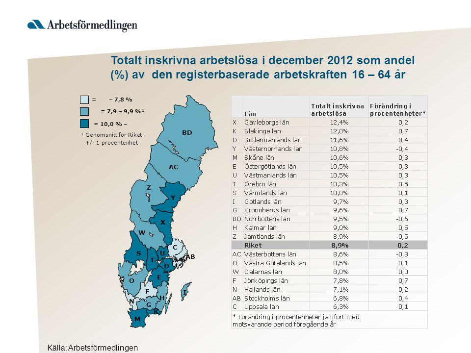 Totalt inskrivna arbetslösa i december 2012 som andel (%) av den registerbaserade arbetskraften 16 – 64 år Källa: Arbetsförmedlingen AB BD Y AC Z X W S T U D C O E F H G I K M N = 10,0 % – 1 Genomsnitt för Riket +/- 1 procentenhet = 7,9 – 9,9 % 1 = – 7,8 %