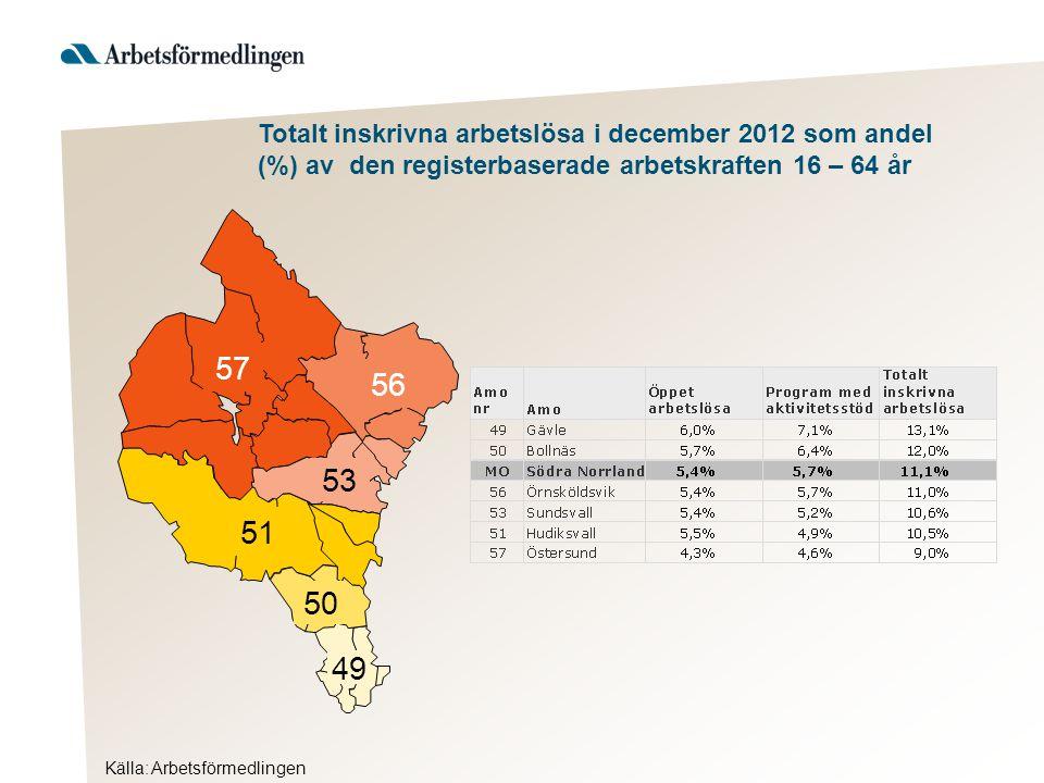 57 56 51 50 49 53 Källa: Arbetsförmedlingen Totalt inskrivna arbetslösa i december 2012 som andel (%) av den registerbaserade arbetskraften 16 – 64 år
