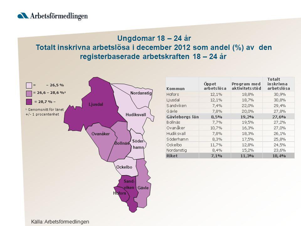 Ljusdal Nordanstig Hudiksvall Ovanåker Bollnäs Ockelbo Hofors Gävle Söder- hamn Sand- viken Källa: Arbetsförmedlingen = 28,7 % – 1 Genomsnitt för länet +/- 1 procentenhet = 26,6 – 28,6 % 1 = – 26,5 % Ungdomar 18 – 24 år Totalt inskrivna arbetslösa i december 2012 som andel (%) av den registerbaserade arbetskraften 18 – 24 år