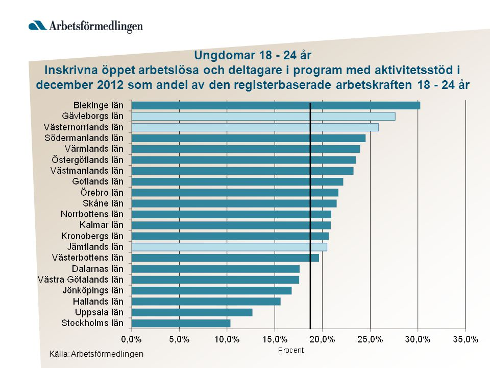 Källa: Arbetsförmedlingen Ungdomar 18 - 24 år Inskrivna öppet arbetslösa och deltagare i program med aktivitetsstöd i december 2012 som andel av den registerbaserade arbetskraften 18 - 24 år