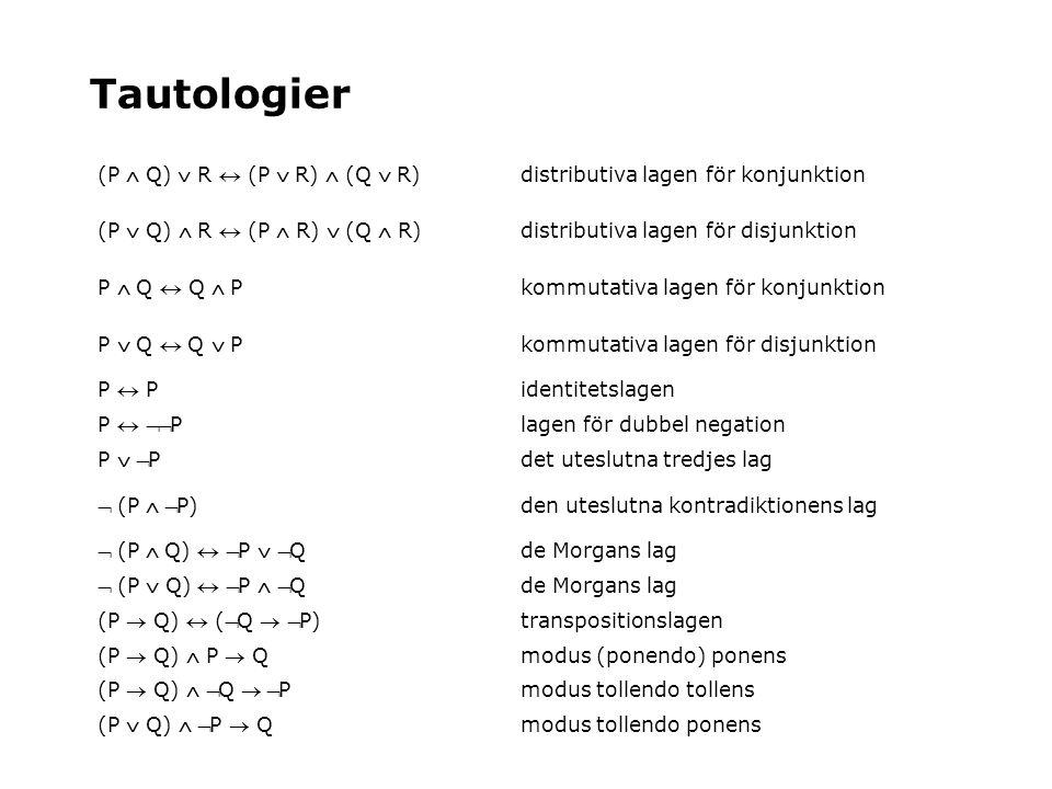 Tautologier (P  Q)  R  (P  R)  (Q  R) distributiva lagen för konjunktion (P  Q)  R  (P  R)  (Q  R) distributiva lagen för disjunktion P 