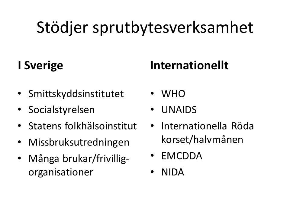 Stödjer sprutbytesverksamhet I Sverige Smittskyddsinstitutet Socialstyrelsen Statens folkhälsoinstitut Missbruksutredningen Många brukar/frivillig- organisationer Internationellt WHO UNAIDS Internationella Röda korset/halvmånen EMCDDA NIDA