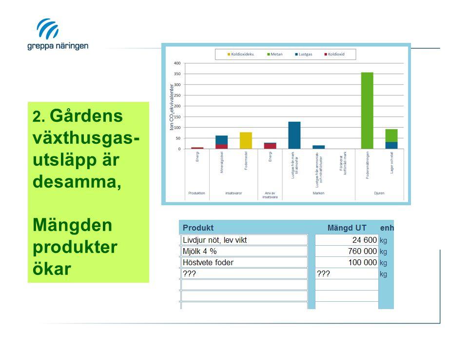 2. Gårdens växthusgas- utsläpp är desamma, Mängden produkter ökar