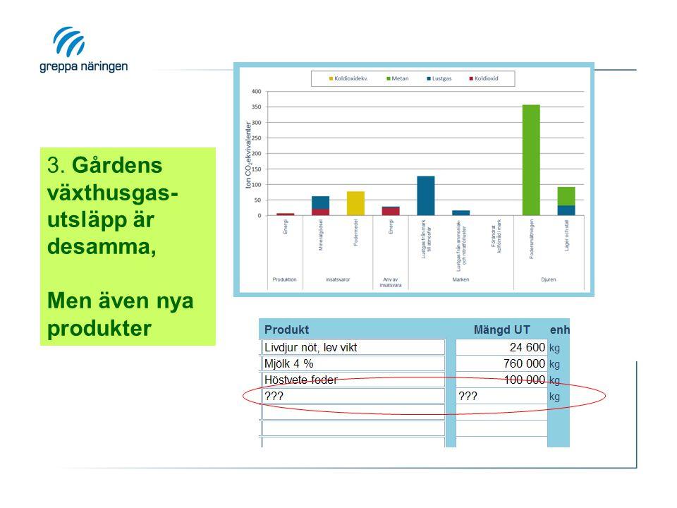 3. Gårdens växthusgas- utsläpp är desamma, Men även nya produkter