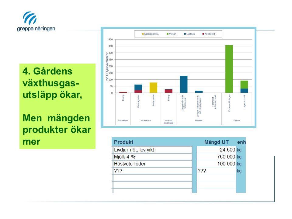 4. Gårdens växthusgas- utsläpp ökar, Men mängden produkter ökar mer