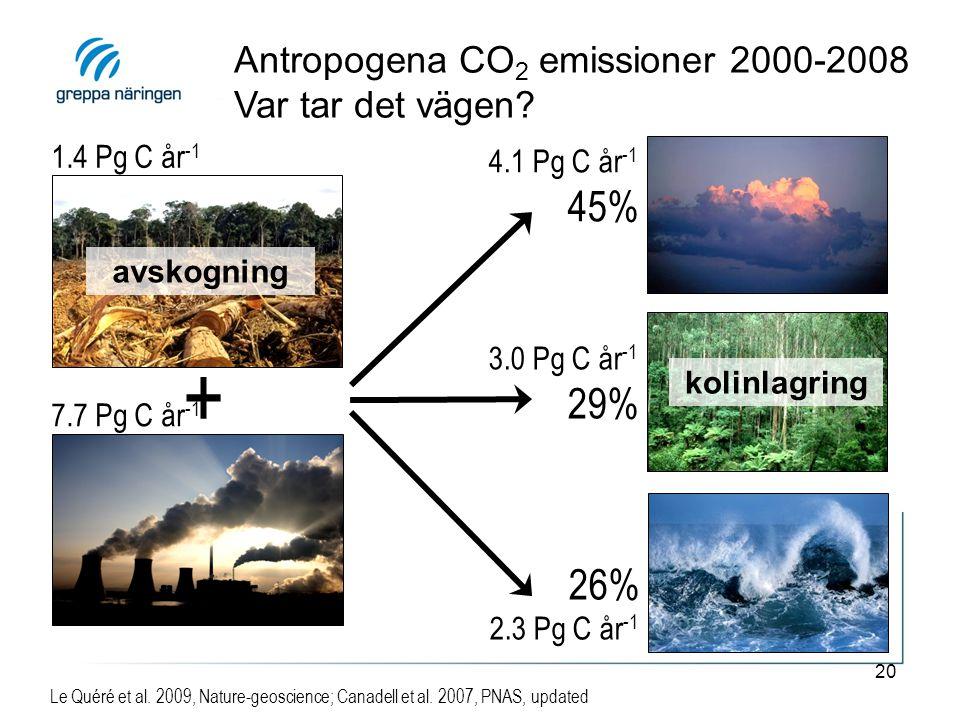 20 Antropogena CO 2 emissioner 2000-2008 Var tar det vägen? Le Quéré et al. 2009, Nature-geoscience; Canadell et al. 2007, PNAS, updated 1.4 Pg C år -