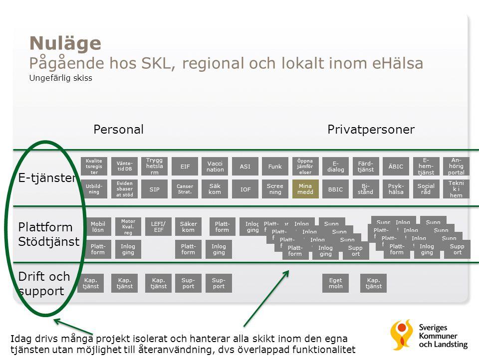 Drift och support Plattform Stödtjänst E-tjänster PersonalPrivatpersoner EIF LEFI/ EIF SIP Mina medd Ungefärlig skiss Trygg hetsla rm Öppna jämför els