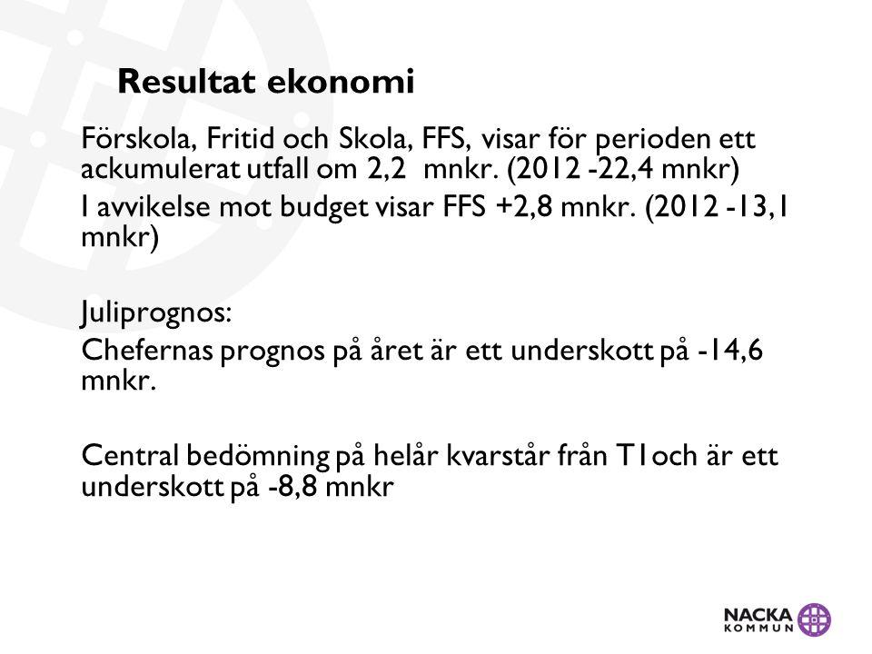 Resultat ekonomi Förskola, Fritid och Skola, FFS, visar för perioden ett ackumulerat utfall om 2,2 mnkr. (2012 -22,4 mnkr) I avvikelse mot budget visa