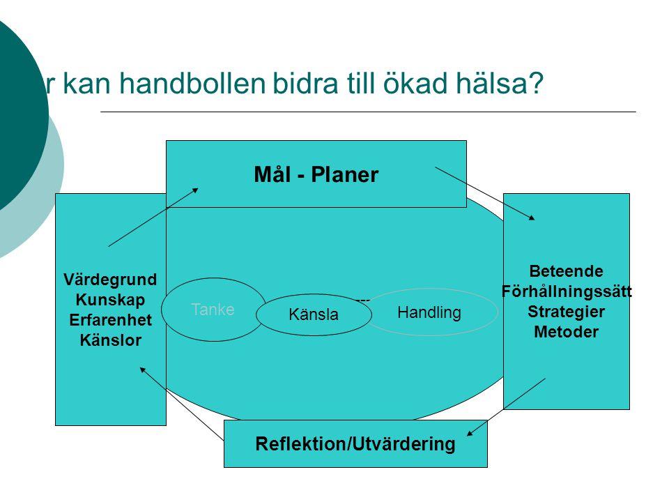 Hur kan handbollen bidra till ökad hälsa? ---------------- Mål - Planer Beteende Förhållningssätt Strategier Metoder Reflektion/Utvärdering Värdegrund