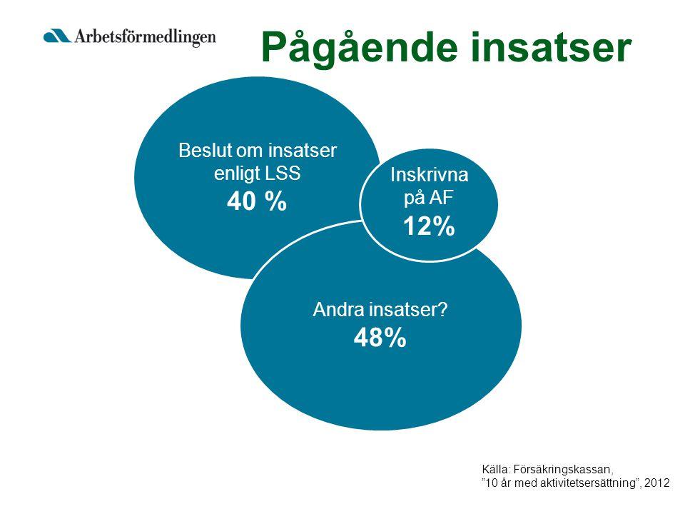 """Beslut om insatser enligt LSS 40 % Andra insatser? 48% Inskrivna på AF 12% Källa: Försäkringskassan, """"10 år med aktivitetsersättning"""", 2012 Pågående i"""