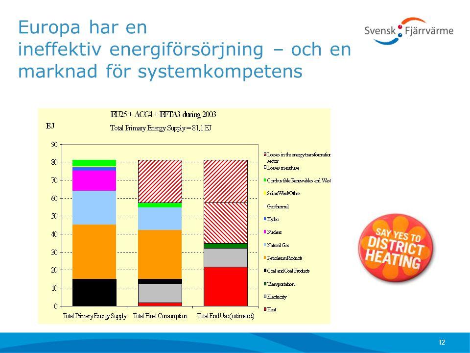 12 Europa har en ineffektiv energiförsörjning – och en marknad för systemkompetens