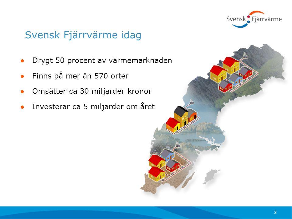 Svensk Fjärrvärme idag ● Drygt 50 procent av värmemarknaden ● Finns på mer än 570 orter ● Omsätter ca 30 miljarder kronor ● Investerar ca 5 miljarder