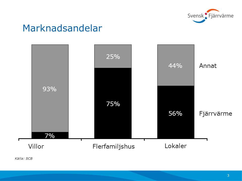 Marknadsandelar Villor Lokaler Flerfamiljshus Källa: SCB Fjärrvärme Annat 7% 93% 75% 25% 56% 44% 3