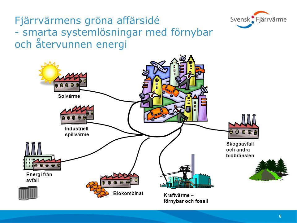 Fjärrvärmens gröna affärsidé - smarta systemlösningar med förnybar och återvunnen energi Skogsavfall och andra biobränslen Kraftvärme – förnybar och f