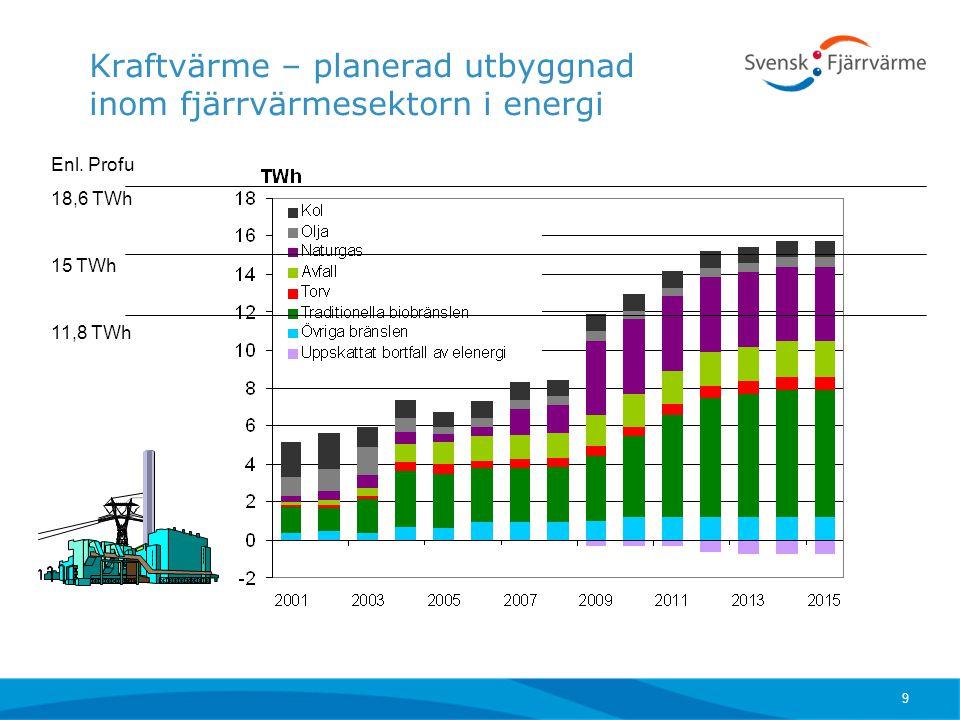 9 Kraftvärme – planerad utbyggnad inom fjärrvärmesektorn i energi Enl. Profu 18,6 TWh 15 TWh 11,8 TWh