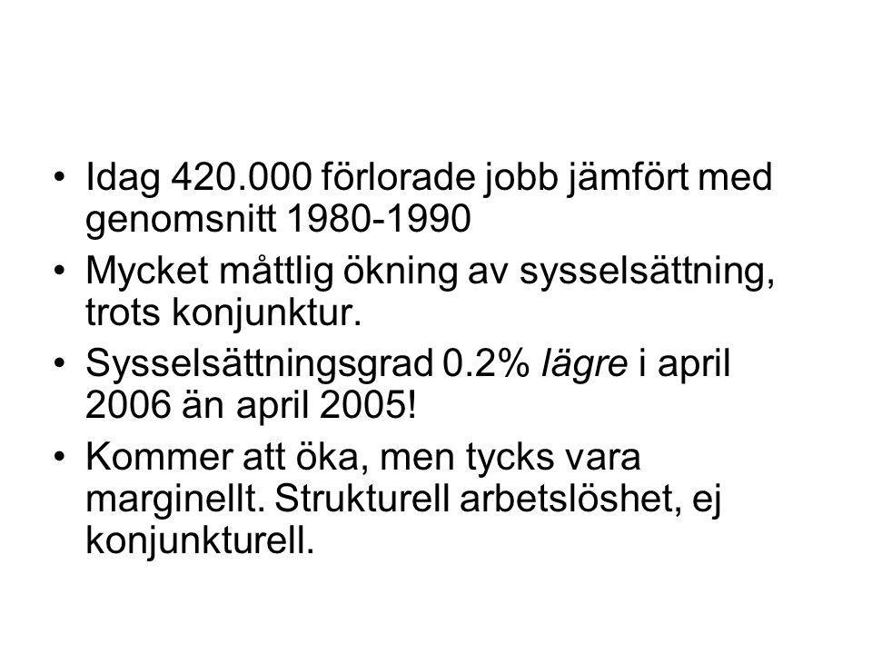 Idag 420.000 förlorade jobb jämfört med genomsnitt 1980-1990 Mycket måttlig ökning av sysselsättning, trots konjunktur.