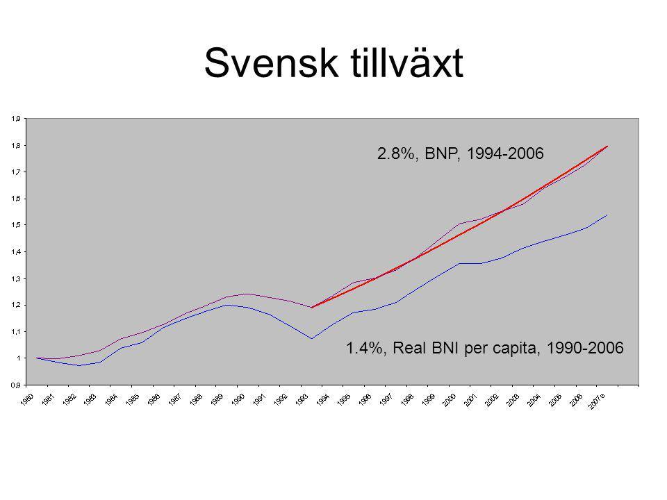 Svensk tillväxt 2.8%, BNP, 1994-2006 1.4%, Real BNI per capita, 1990-2006
