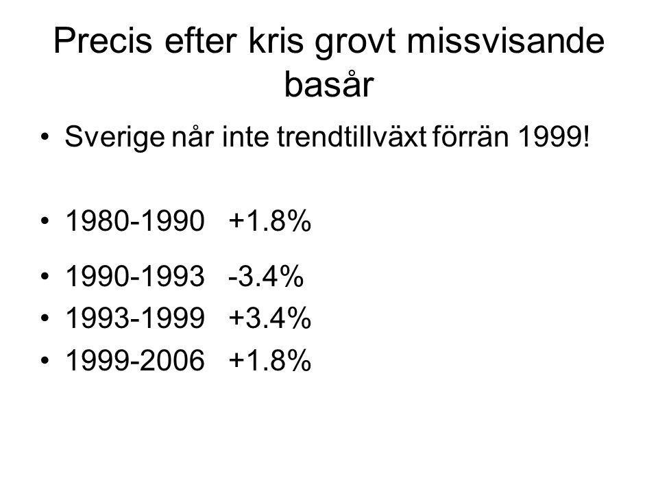 Precis efter kris grovt missvisande basår Sverige når inte trendtillväxt förrän 1999.
