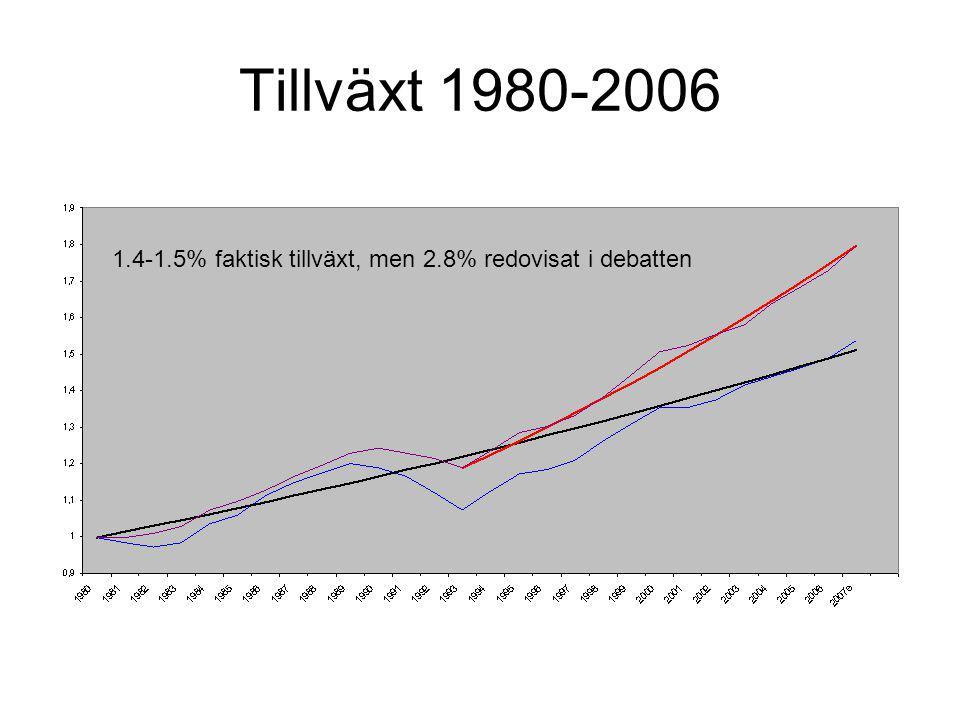 Tillväxt 1980-2006 1.4-1.5% faktisk tillväxt, men 2.8% redovisat i debatten