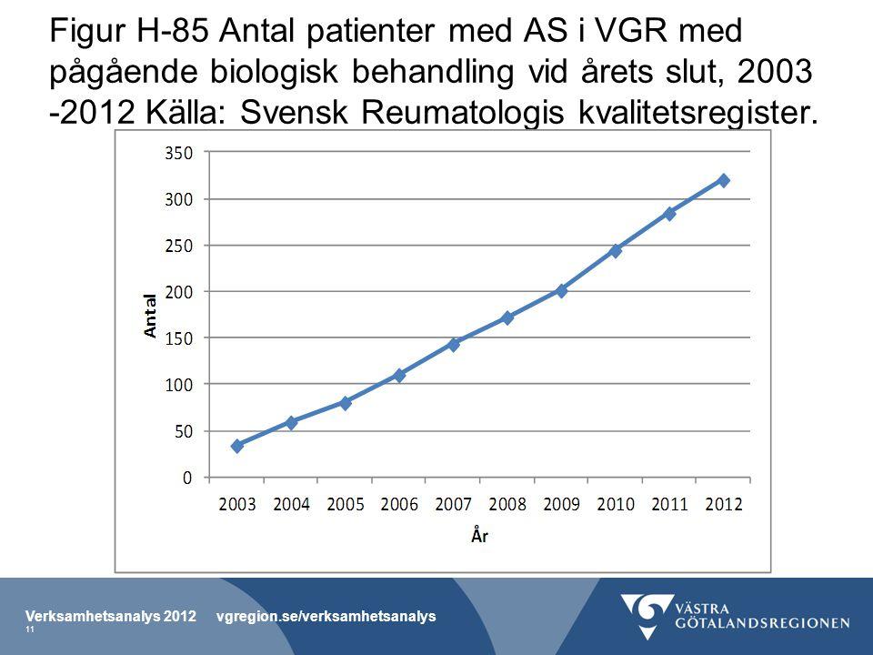 Figur H-85 Antal patienter med AS i VGR med pågående biologisk behandling vid årets slut, 2003 -2012 Källa: Svensk Reumatologis kvalitetsregister.