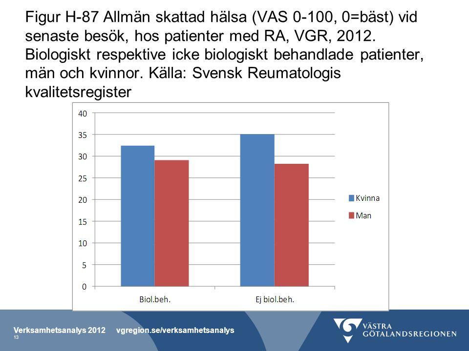 Figur H-87 Allmän skattad hälsa (VAS 0-100, 0=bäst) vid senaste besök, hos patienter med RA, VGR, 2012.