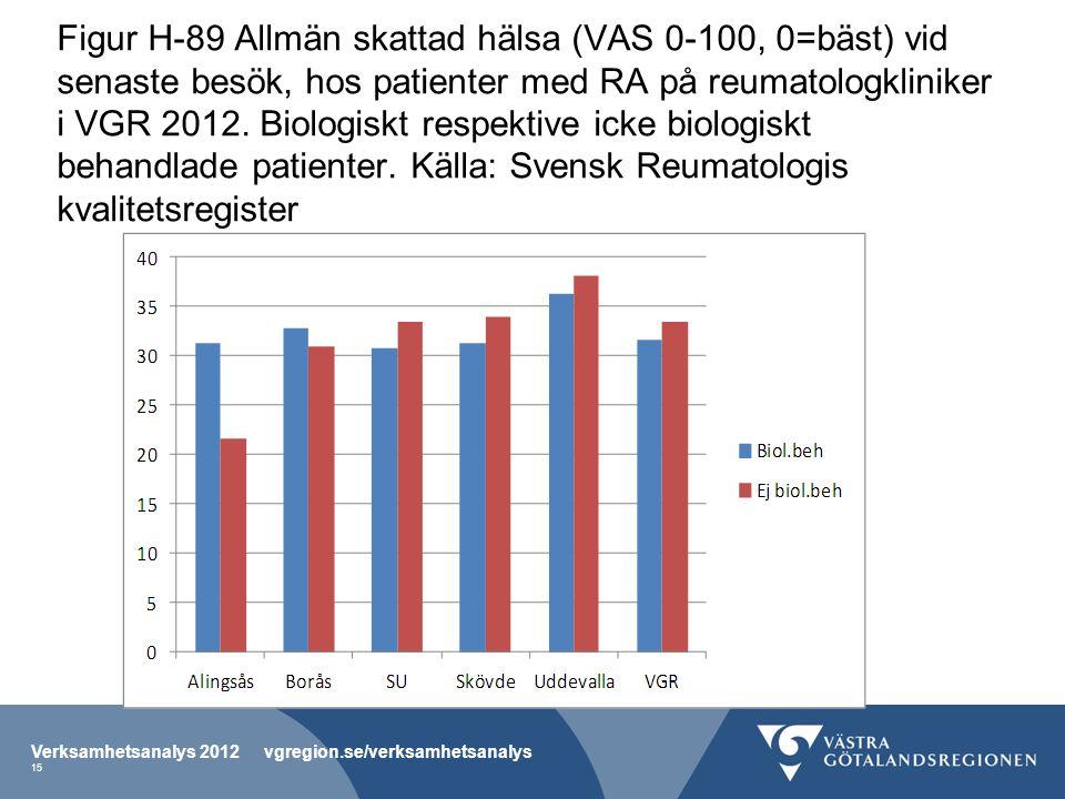 Figur H-89 Allmän skattad hälsa (VAS 0-100, 0=bäst) vid senaste besök, hos patienter med RA på reumatologkliniker i VGR 2012.