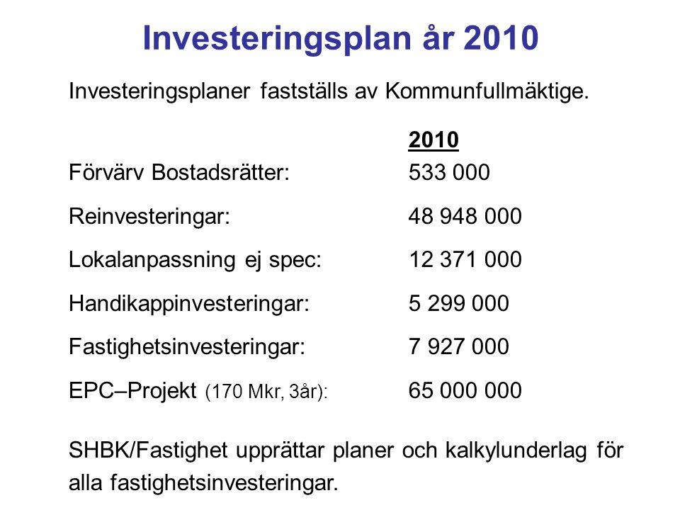Investeringsplan år 2010 Investeringsplaner fastställs av Kommunfullmäktige. 2010 Förvärv Bostadsrätter: 533 000 Reinvesteringar:48 948 000 Lokalanpas