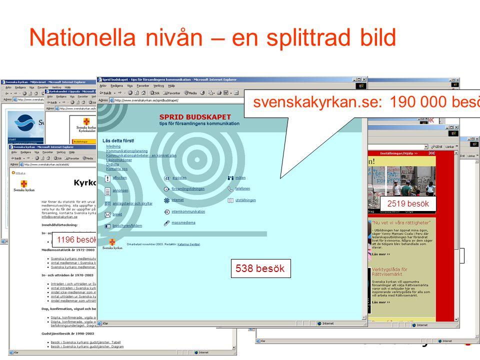 5 svenskakyrkan.se - TekNet 18 april 2007 623 besök Nationella nivån – en splittrad bild 513 besök 373 besök 474 besök 1475 besök 1196 besök 8245 besö
